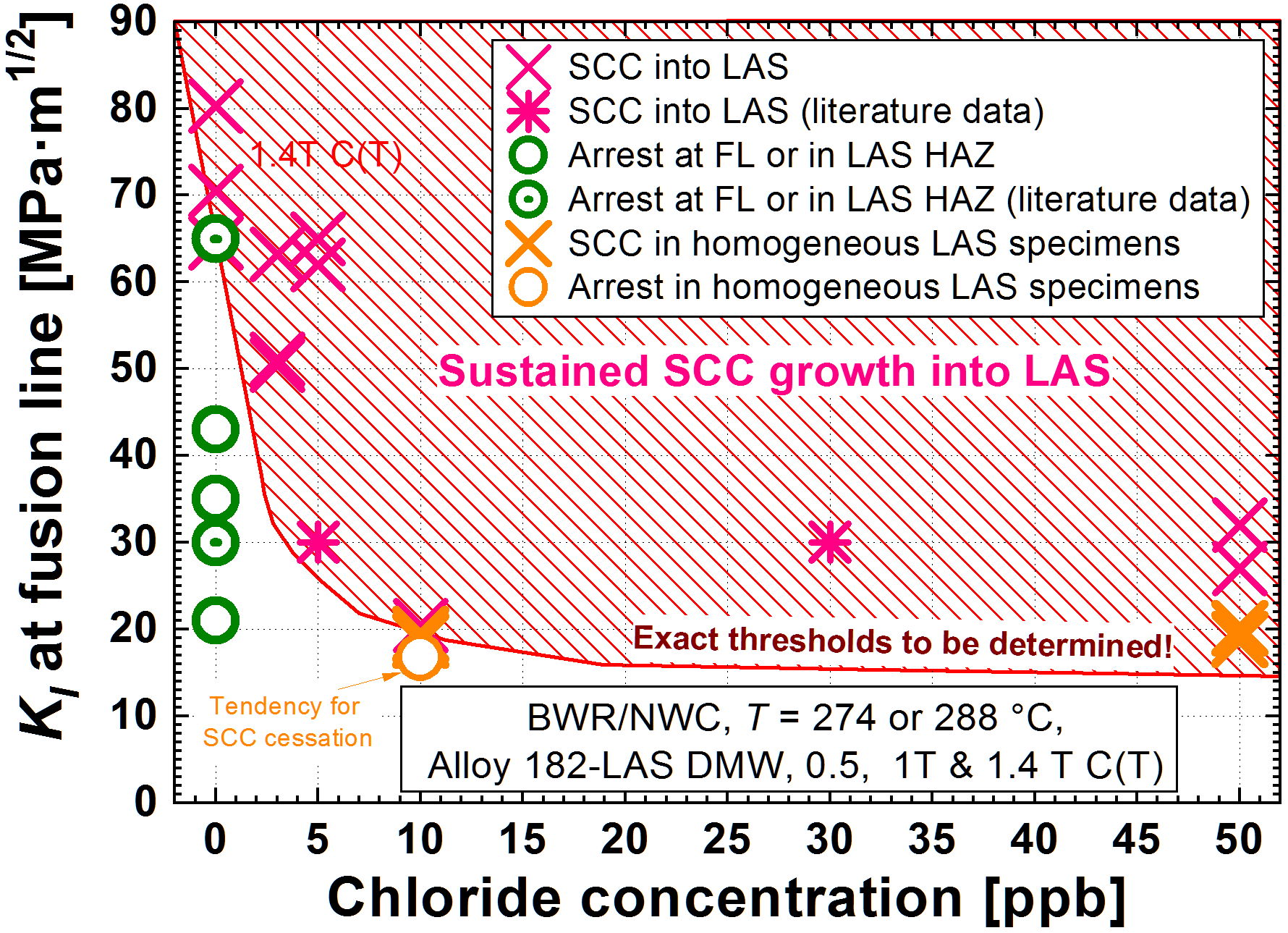Fig. 2: Critical combinations of stress intensity factor KI at the fusion boundary and chloride concentration of the coolant (dashed region) for SCC crack growth into the RPV steel under BWR/NWC conditions [1]. (© Elsevier)