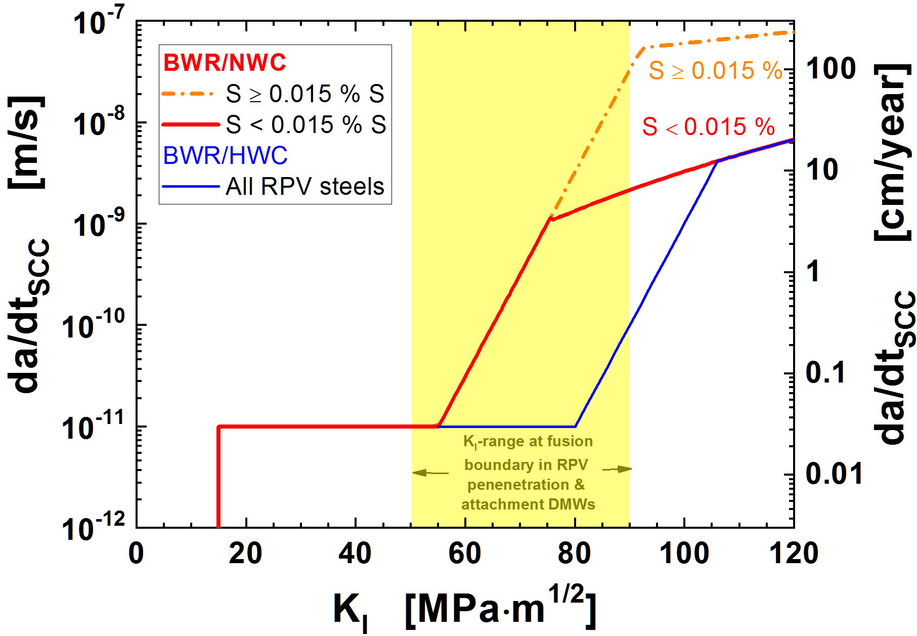 Fig. 4: ASME BPV Code Case N-896 SCC disposition curves for RPV steels in BWR/NWC and HWC environment [5]. (© ASME)