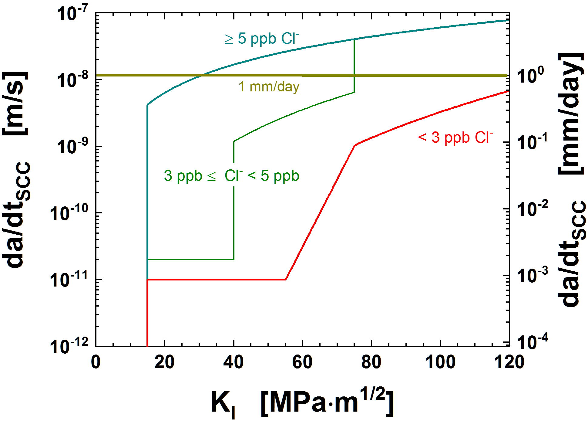 Fig. 5: ASME BPV Code Case N-896 SCC disposition curves for RPV steels during chloride transients in BWR/NWC environment [5]. (© ASME)